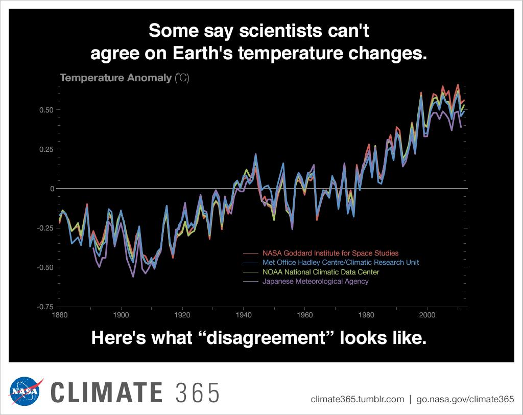 Изменение на температурата за последните 140 години