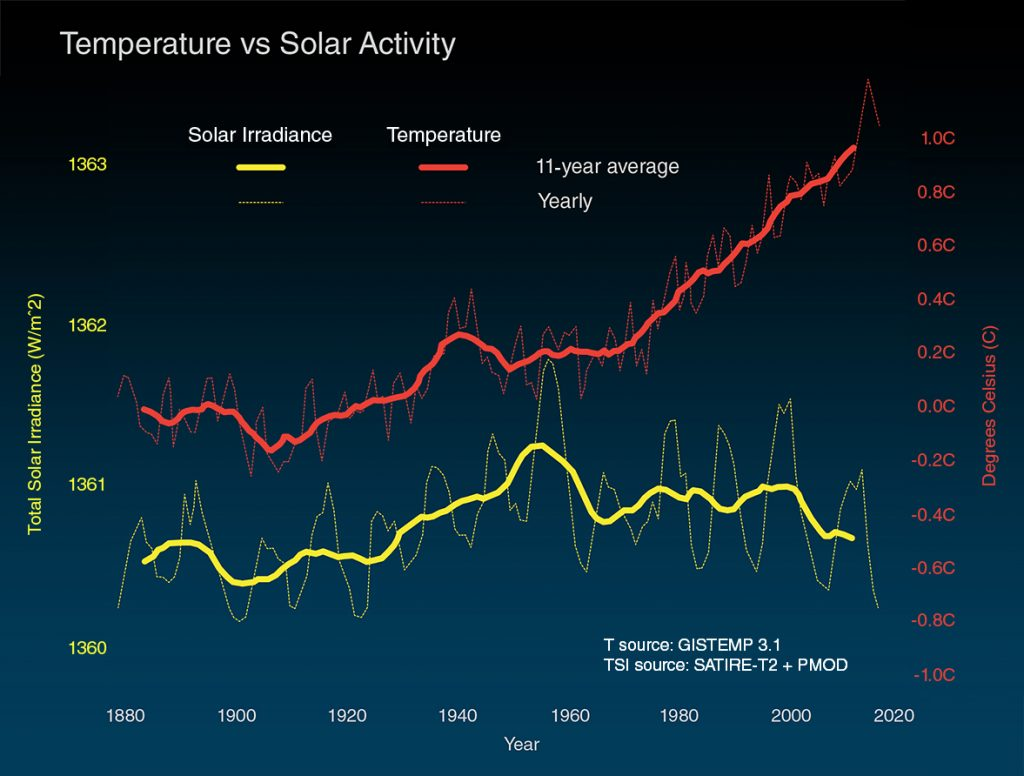 Температура и слънчева активност