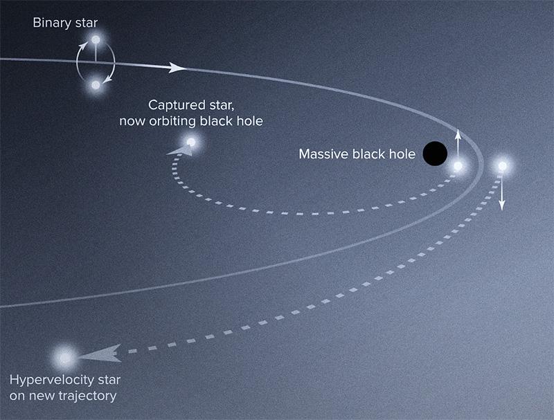 Възможно взаимодействие на свръхмасивна черна дупка с двойна система звезди