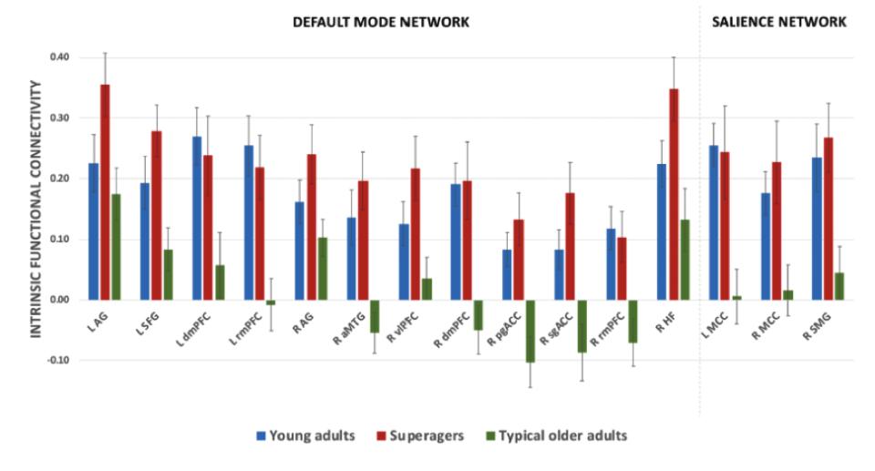 Нива на вътрешна функционална свързаност в мрежите DMN и SN