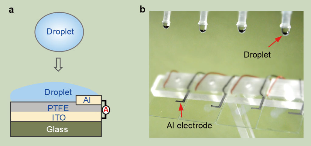 Принцип на действие на Droplet-based Electricity Generator