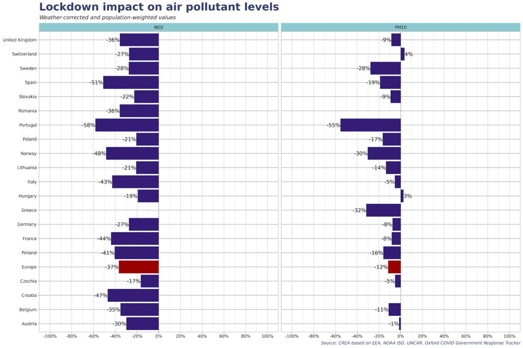 графика на замърсяванията на въздуха в Европа