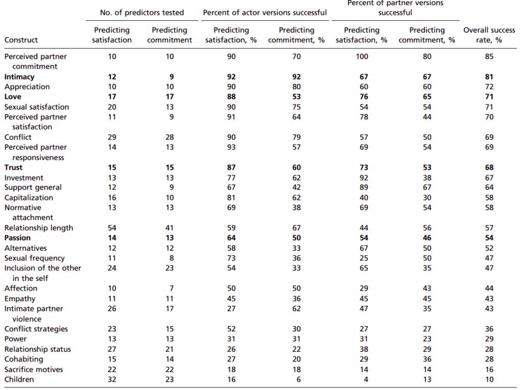 Таблица на отношения-специфични фактори