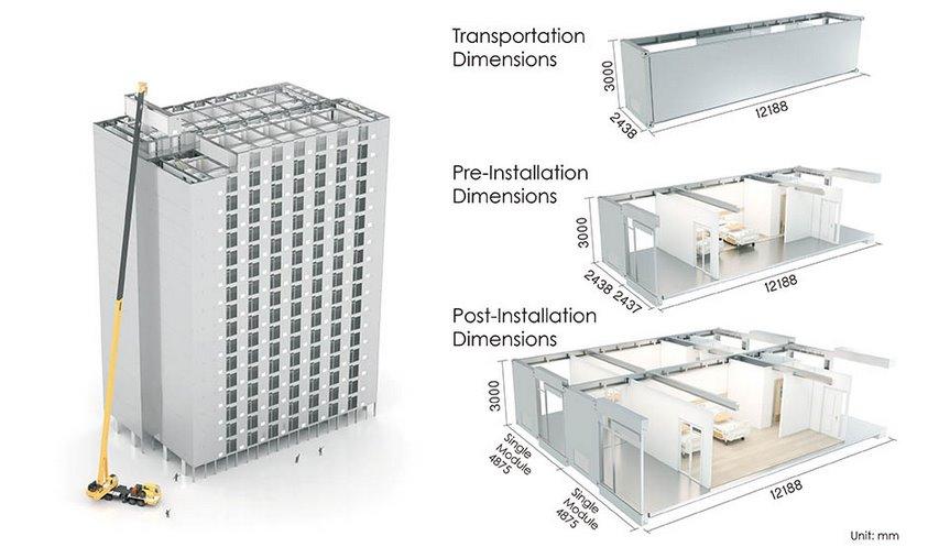 размери на модулите
