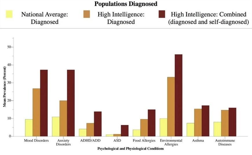 графика заболявания интелект