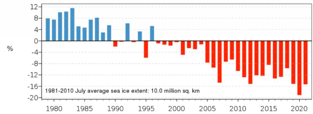 Отклонение в % на покритата с морски арктичен лед