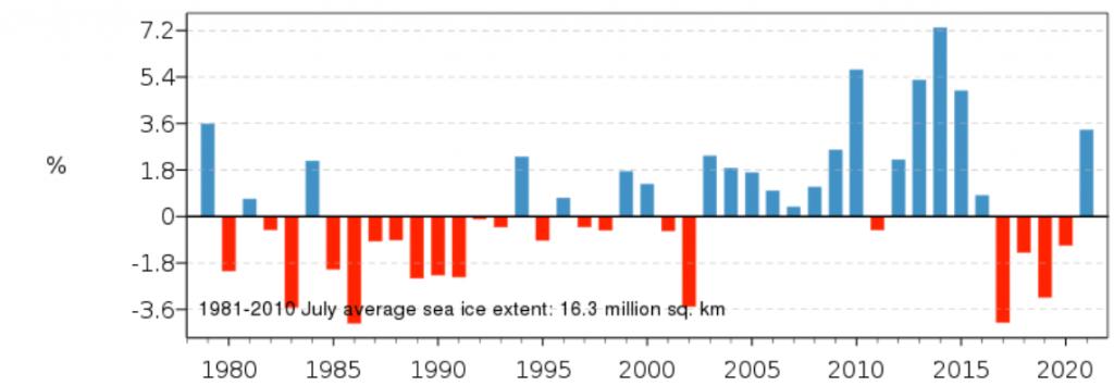 Отклонение в % на покритата с морски антарктичен лед площ през юли 2021 г. спрямо нормата за 1981 – 2010 г.